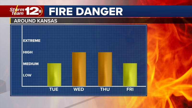 Fire danger will increase through midweek with more wind on the way.