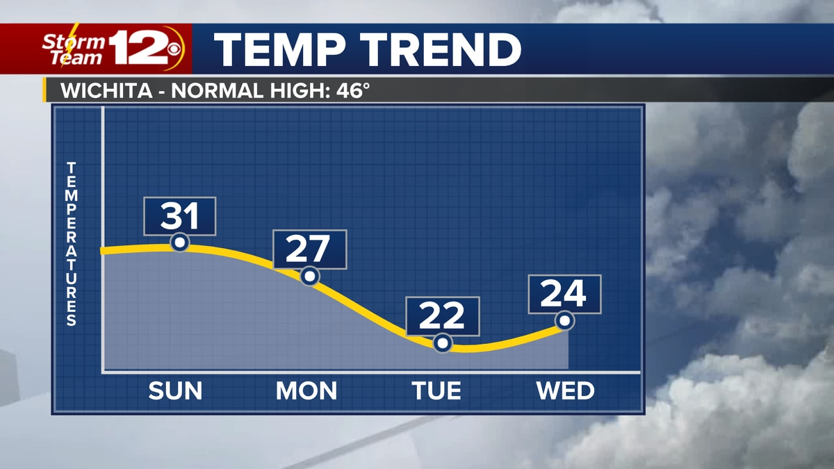 Snow has come to an end, but the cold weather will continue into the next week.