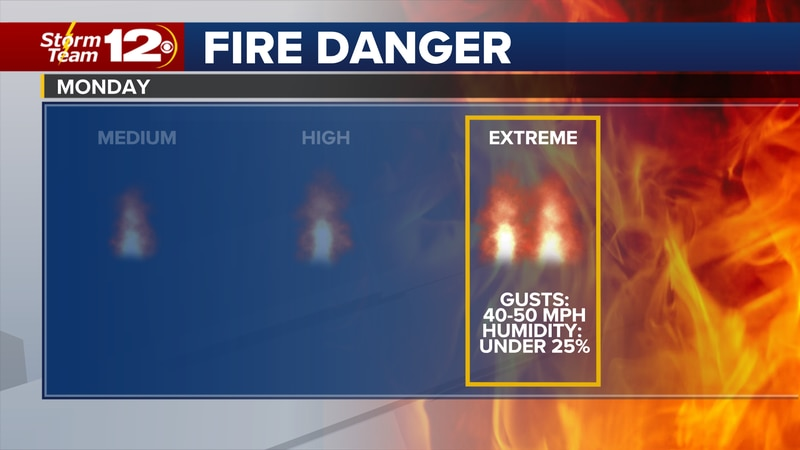 It's going to get warm and windy on Monday, increasing the fire danger.