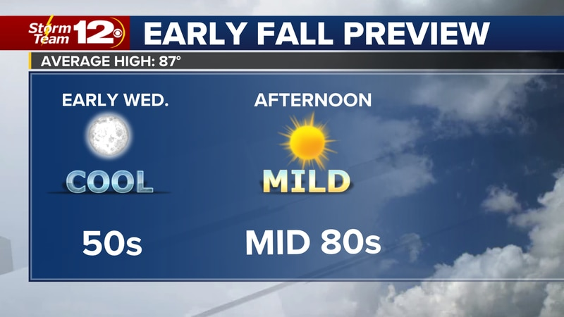 Cooler weather Wednesday with highs in the mid 80s.