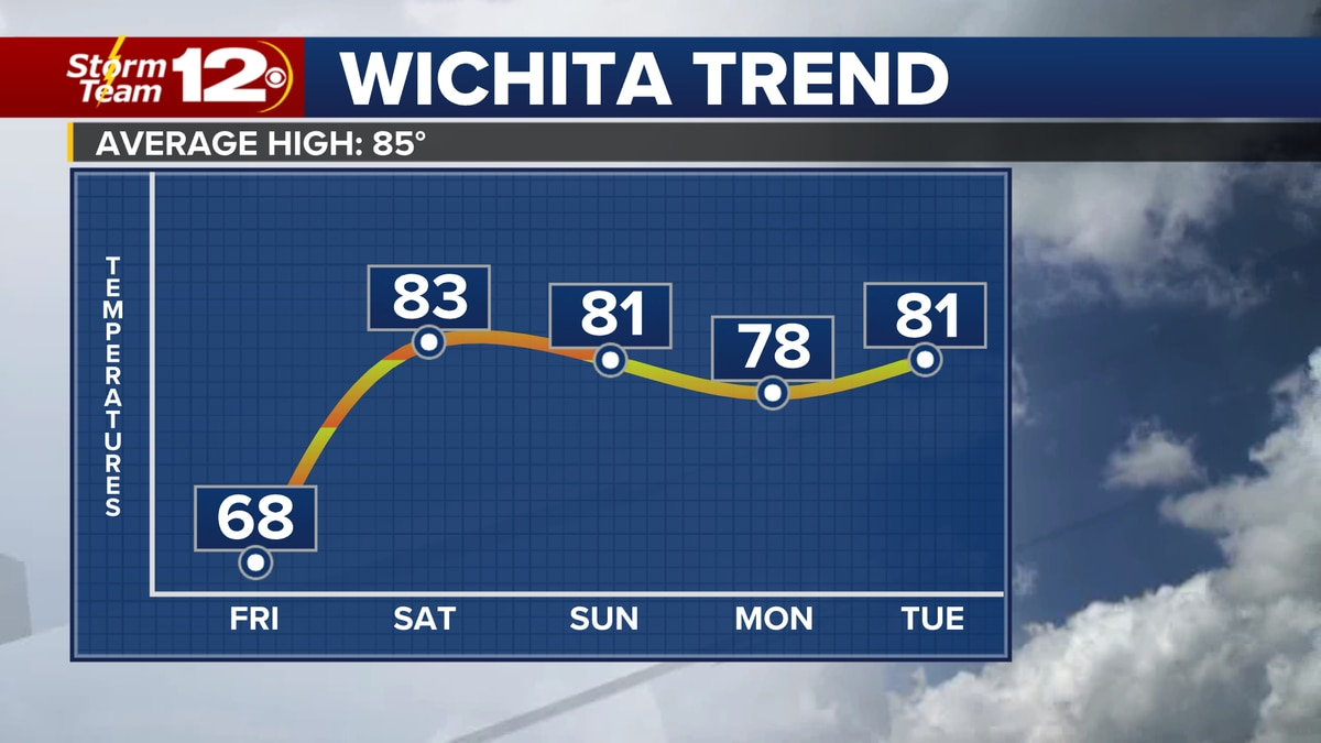 Meteorologist Jake Dunne says after a few days of windy, wet, and cool weather, we transition...