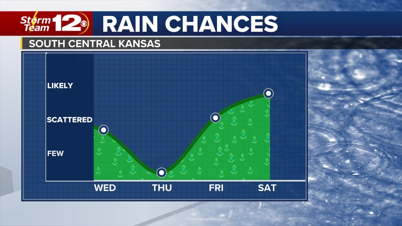 Another round of showers will return to Kansas on Wednesday with better chances for storms...