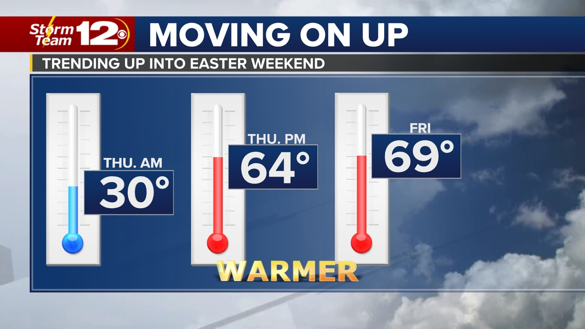 Expect much milder weather into Easter weekend.