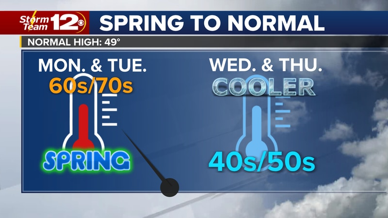 Later today, it is a taste of spring as temperatures soar into the 60s.
