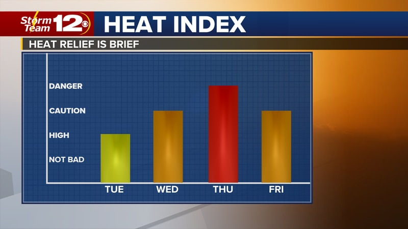 We had a brief cool down for the start of the workweek, but warmer weather will take over in...