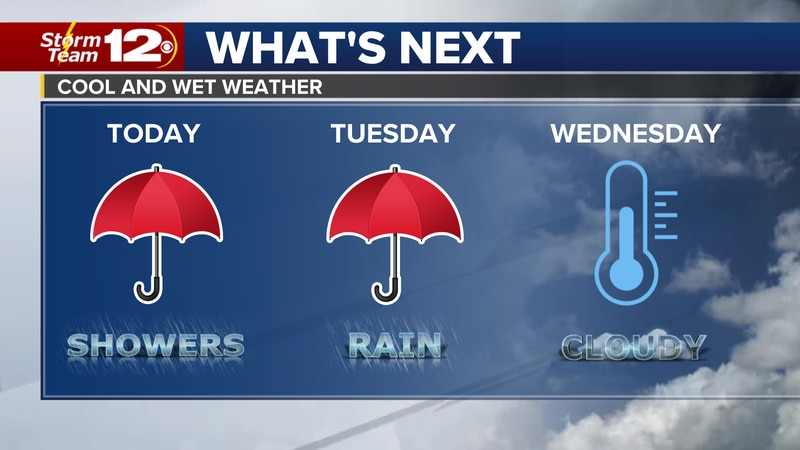 Meteorologist Jake Dunne says it'll be cloudy, cool, and rainy until Wednesday.