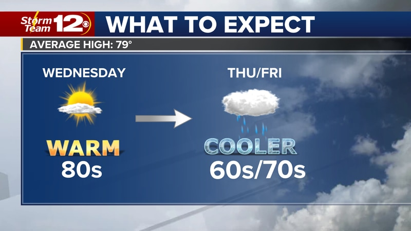 Much cooler weather returns later this week.