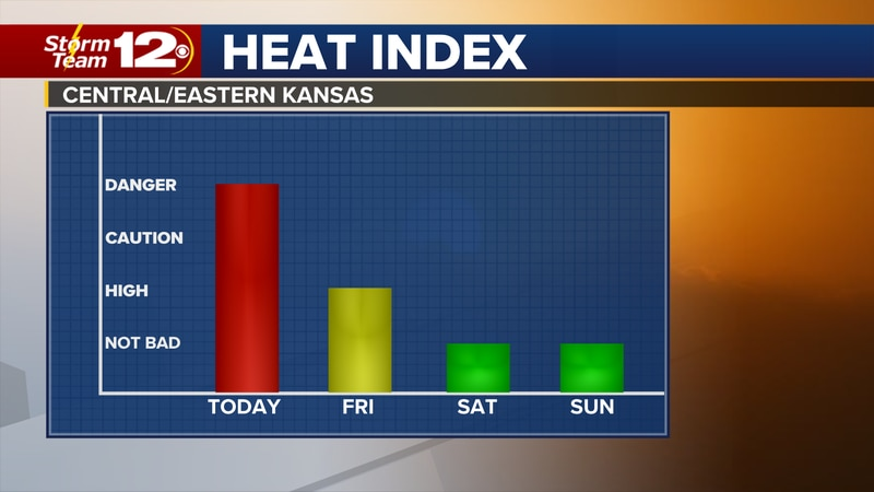 Today will be the final day of extreme heat as temperatures fall below normal on Friday,...