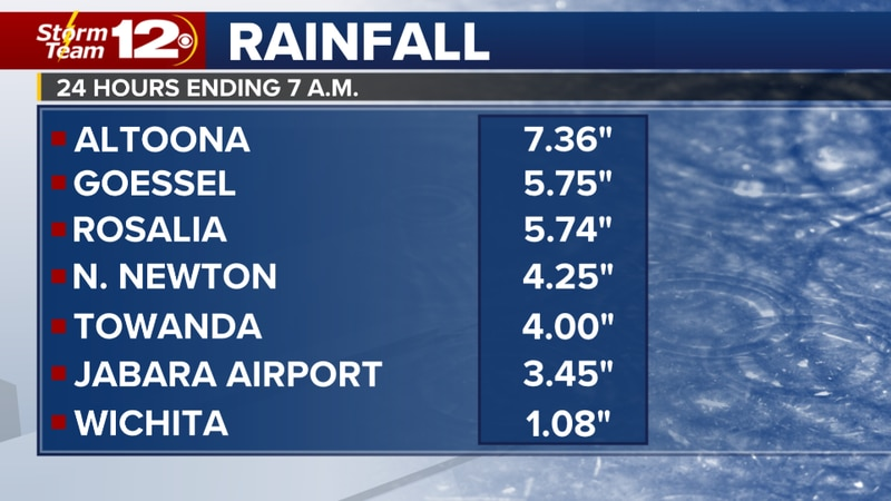 Last night rainfall - more storms today