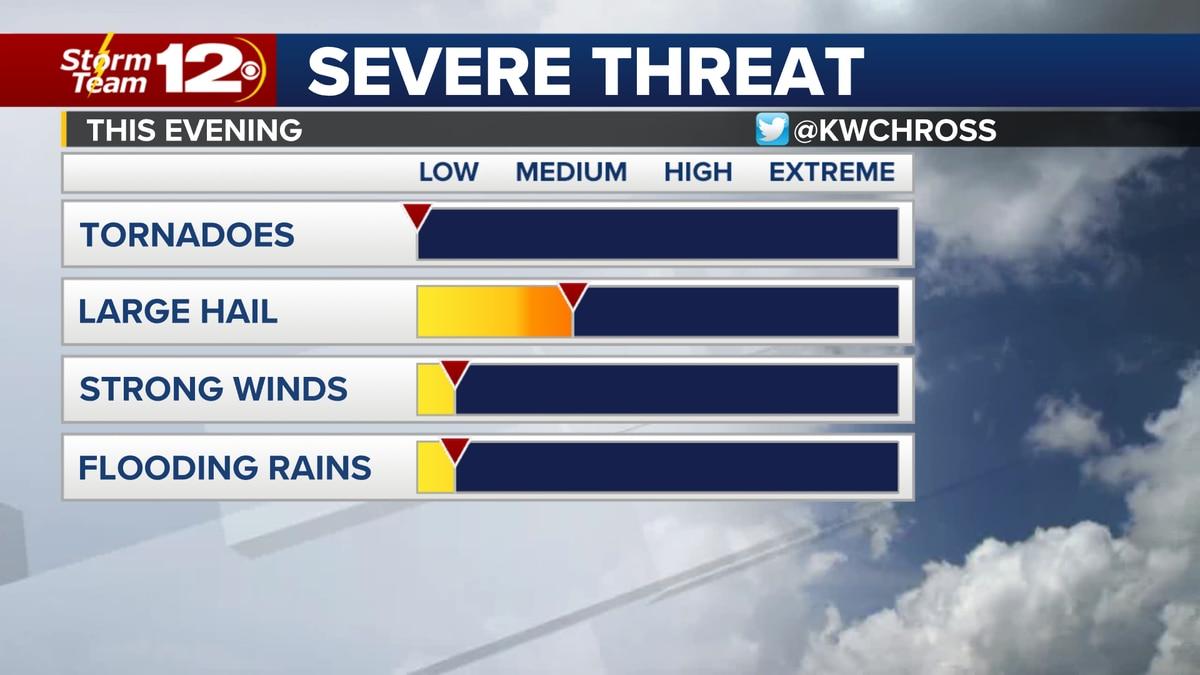 A few evening storms will threaten parts of Kansas.