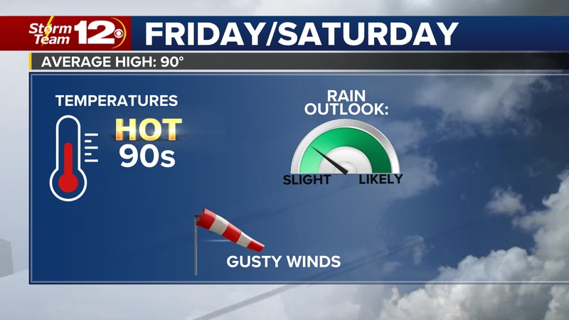Scattered storms return into the weekend.